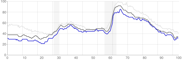 Oshkosh, Wisconsin monthly unemployment rate chart